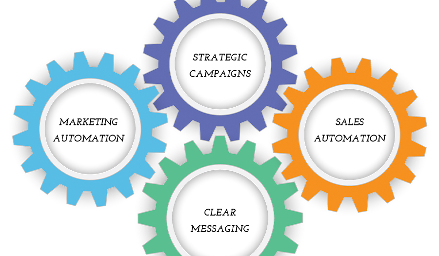 4 Components of business growth_