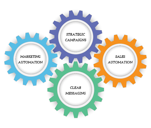 Business growth stack 4 gears