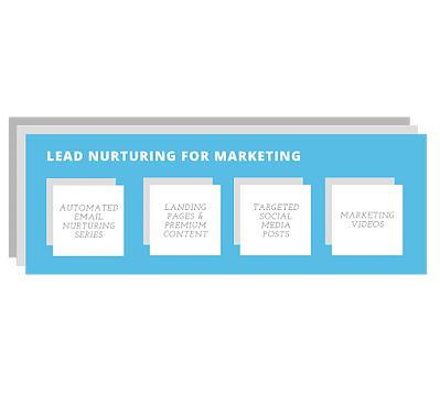 Lead nurturing for marketing pieces