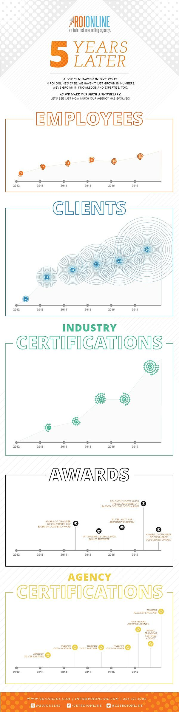 ROI Online - 5 Years Infographic.jpg