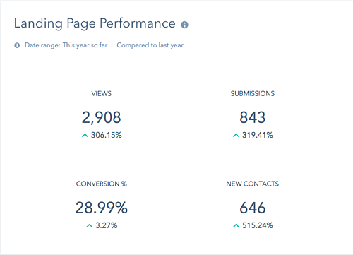 roi-landing-page-performance.png