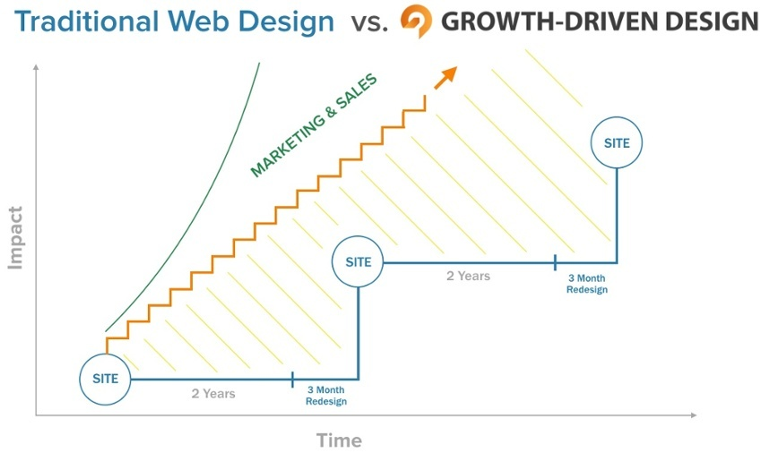 traditional-vs-Growth-Driven.jpg
