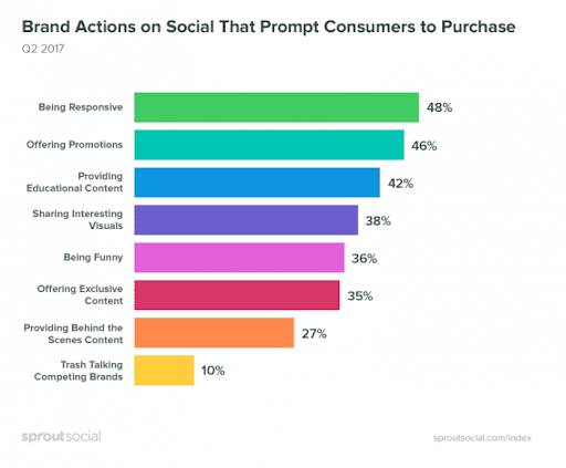 Brand actions on social media that prompt purchases graph